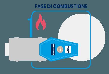 fase di combustione