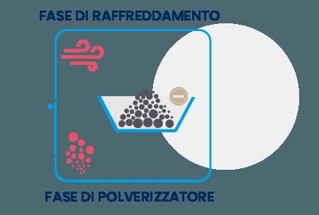 Fase di raffreddamento e polverizzazione ceneri